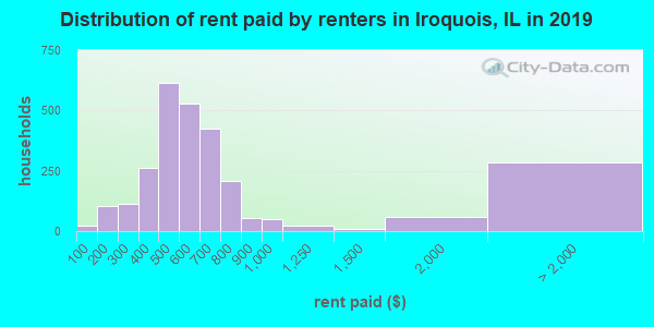 Distribution of rent paid by renters in Iroquois, IL in 2017