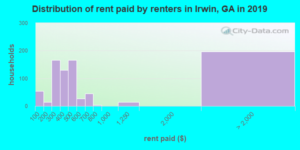 Irwin County contract rent distribution in 2009