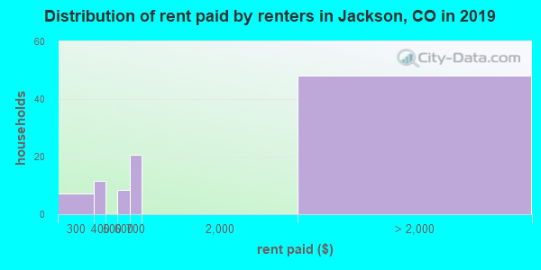 Distribution of rent paid by renters in Jackson, CO in 2017
