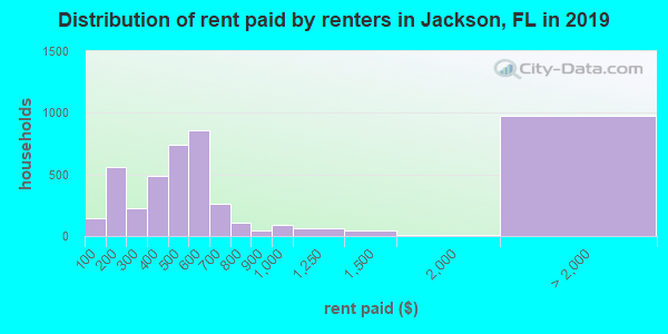 Distribution of rent paid by renters in Jackson, FL in 2017