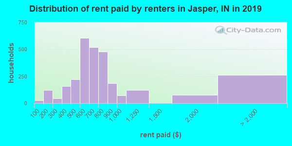 Jasper County contract rent distribution in 2009