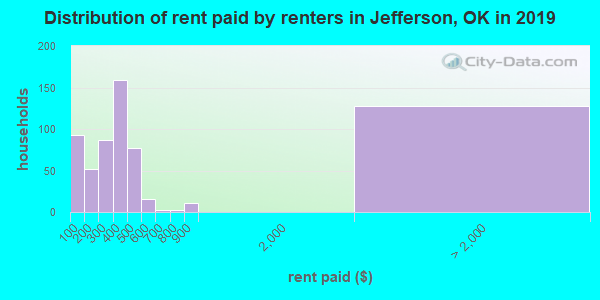 Jefferson County contract rent distribution in 2009