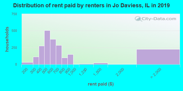 Jo Daviess County contract rent distribution in 2009
