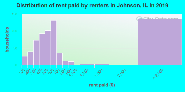 Distribution of rent paid by renters in Johnson, IL in 2017