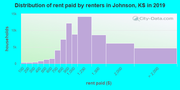 Johnson County contract rent distribution in 2009