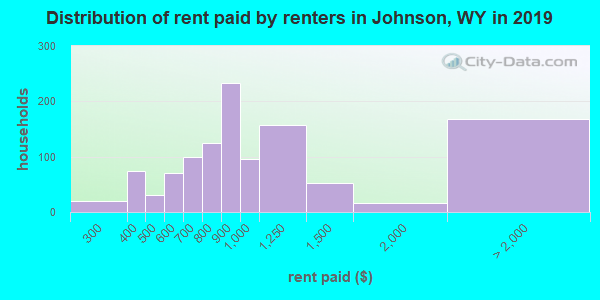 Distribution of rent paid by renters in Johnson, WY in 2017