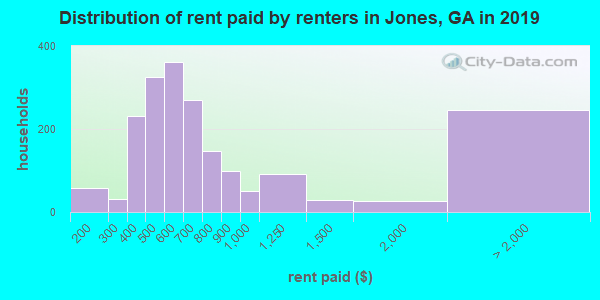 Jones County contract rent distribution in 2009