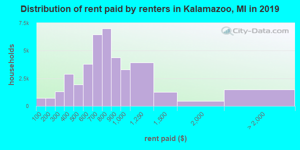 Distribution of rent paid by renters in Kalamazoo, MI in 2017
