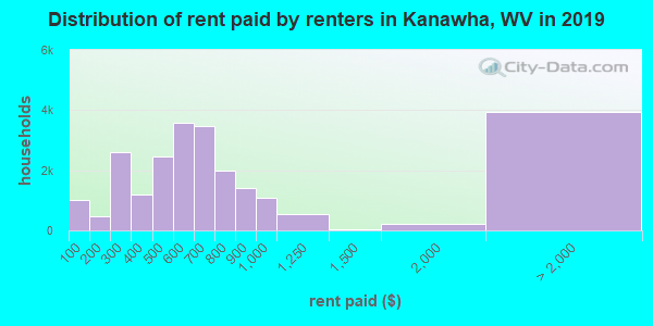 Kanawha County contract rent distribution in 2009