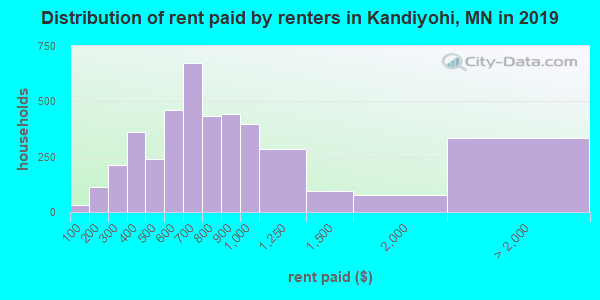 Kandiyohi County contract rent distribution in 2009