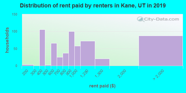 Kane County contract rent distribution in 2009
