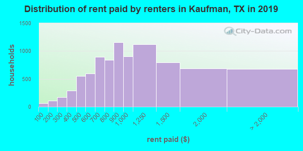 Kaufman County contract rent distribution in 2009