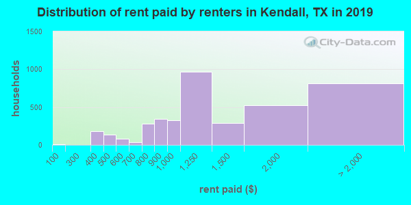 Kendall County contract rent distribution in 2009