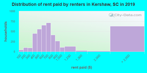 Kershaw County contract rent distribution in 2009