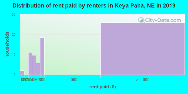 Keya Paha County contract rent distribution in 2009