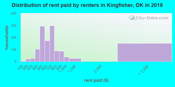 Kingfisher County contract rent distribution in 2009
