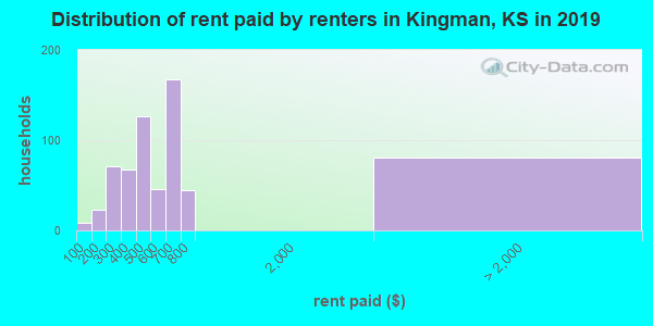 Kingman County contract rent distribution in 2009