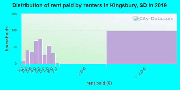 Kingsbury County contract rent distribution in 2009