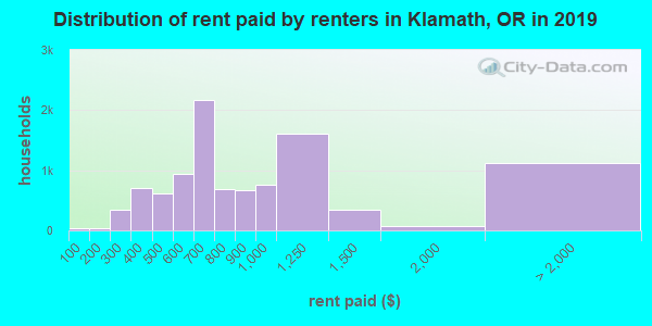 Distribution of rent paid by renters in Klamath, OR in 2017