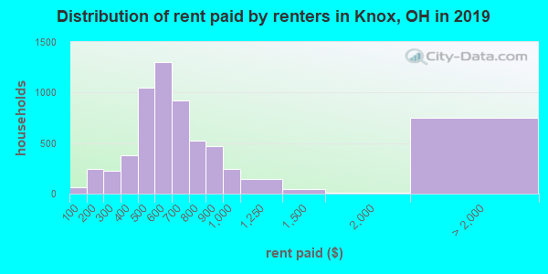 Distribution of rent paid by renters in Knox, OH in 2017