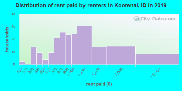 Distribution of rent paid by renters in Kootenai, ID in 2019
