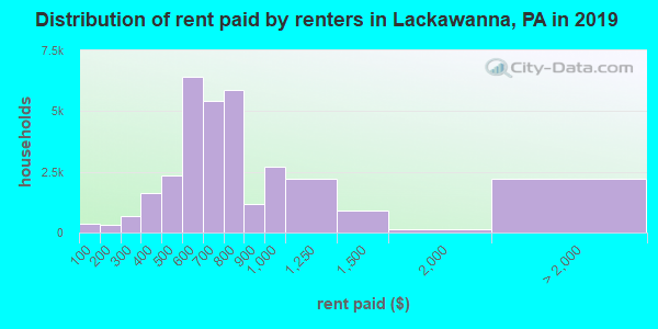 Lackawanna County contract rent distribution in 2009