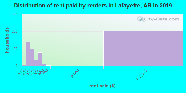 Lafayette County contract rent distribution in 2009