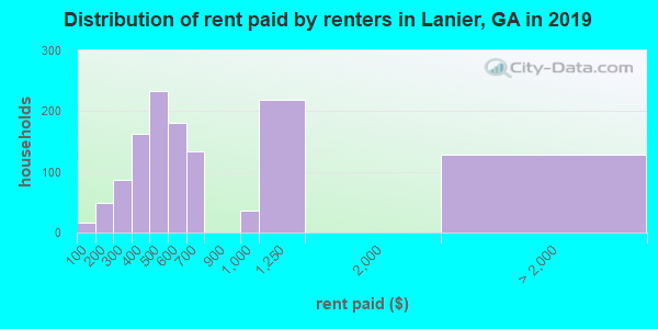 Lanier County contract rent distribution in 2009