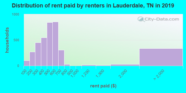 Lauderdale County contract rent distribution in 2009
