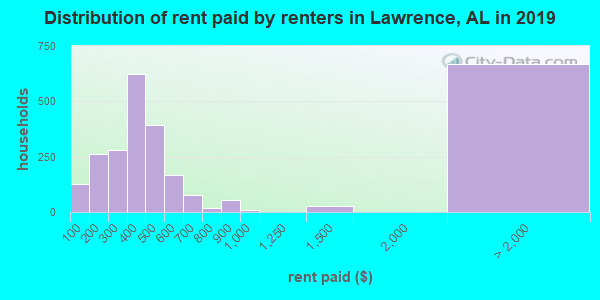 Distribution of rent paid by renters in Lawrence, AL in 2017