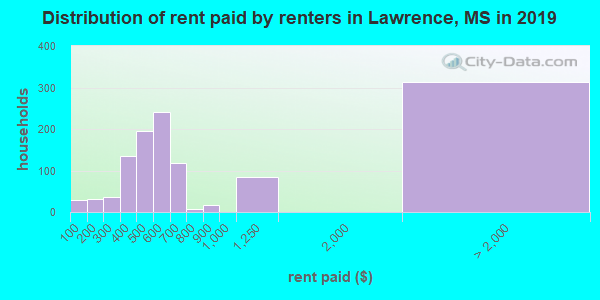 Lawrence County contract rent distribution in 2009