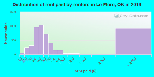 Le Flore County contract rent distribution in 2009