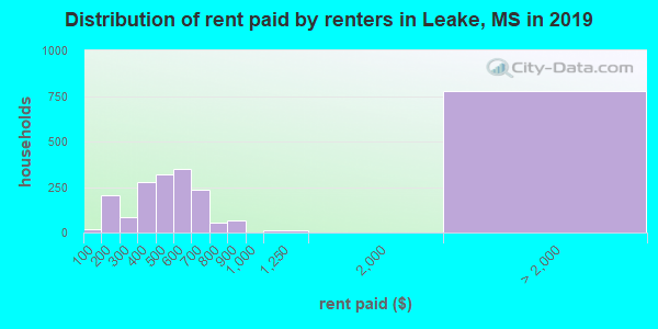 Leake County contract rent distribution in 2009