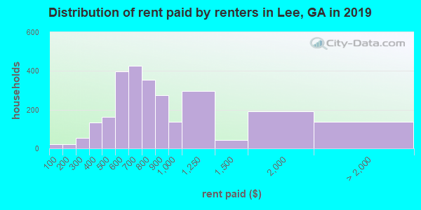 Lee County contract rent distribution in 2009