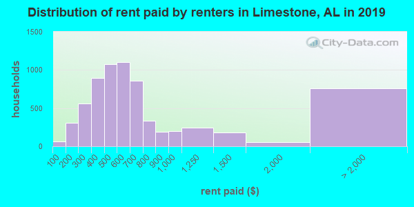 Limestone County contract rent distribution in 2009