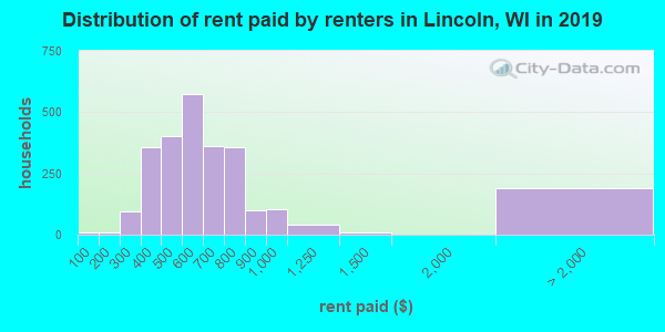 Lincoln County contract rent distribution in 2009