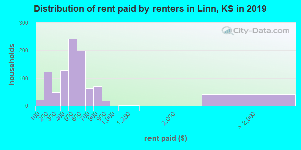 Linn County contract rent distribution in 2009