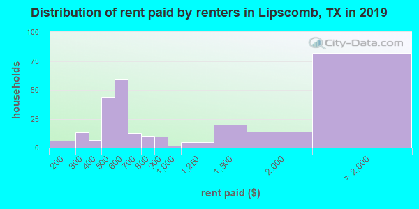 Distribution of rent paid by renters in Lipscomb, TX in 2017