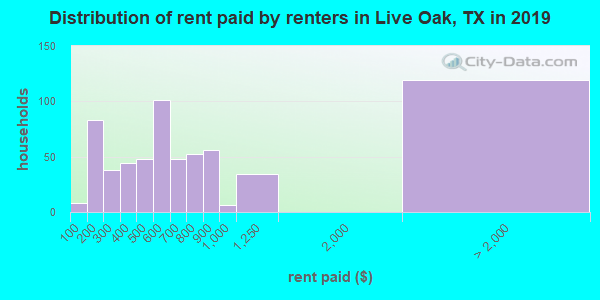 Live Oak County contract rent distribution in 2009
