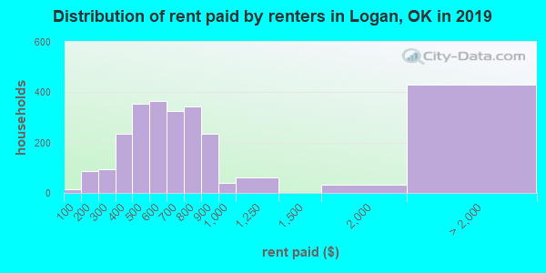 Logan County contract rent distribution in 2009