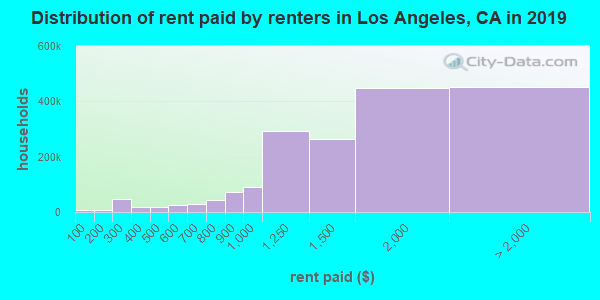 Los Angeles County contract rent distribution in 2009