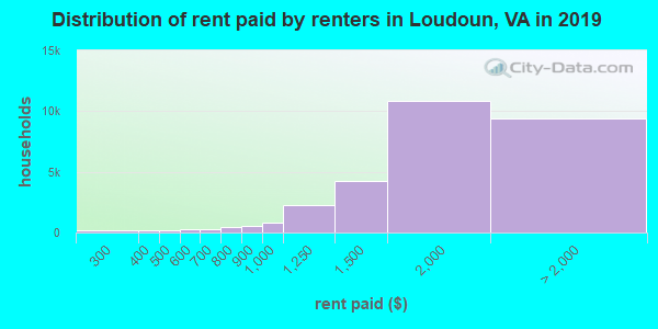 Loudoun County contract rent distribution in 2009