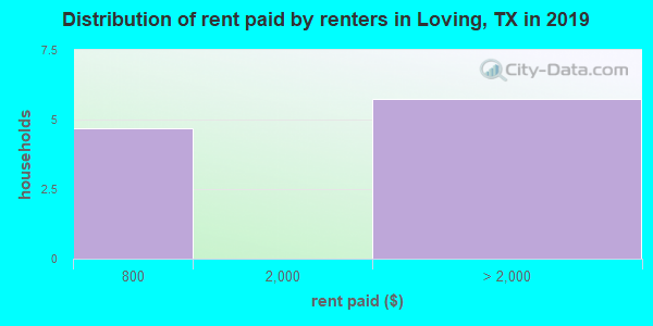 Distribution of rent paid by renters in Loving, TX in 2019