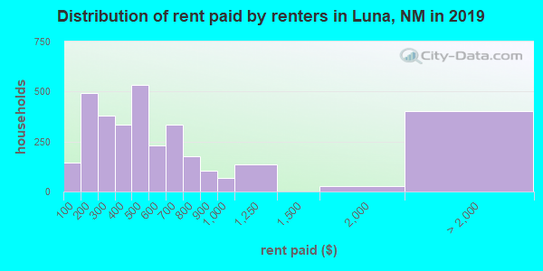 Luna County contract rent distribution in 2009