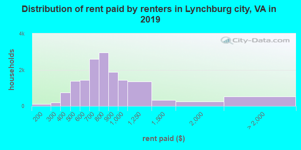 Lynchburg city contract rent distribution in 2009