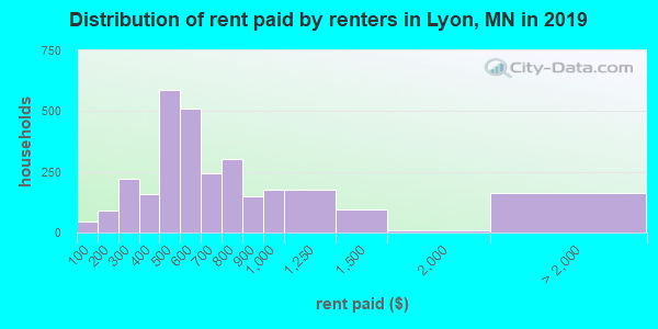 Lyon County contract rent distribution in 2009