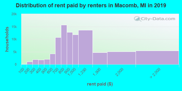 Macomb County contract rent distribution in 2009