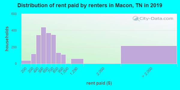 Distribution of rent paid by renters in Macon, TN in 2019