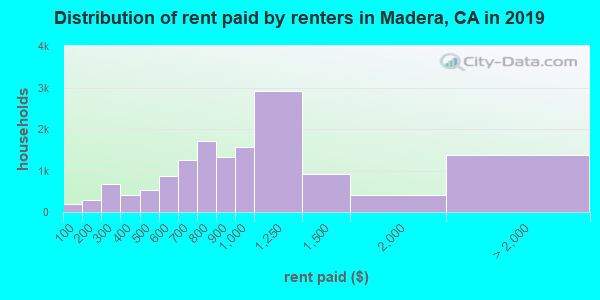 Madera County contract rent distribution in 2009