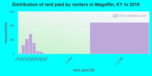Magoffin County contract rent distribution in 2009